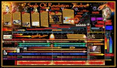 PLANET-7X  REVELATION - 7 SEALS    Fantastic Study, in Bible Prophecy.  Gill Broussard- Planet 7X