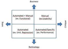 The Agile Quadrants Model (simplified). Robotic Automation, Critique, Social Marketing, Bar Chart, Technology, Model, Tech, Scale Model, Tecnologia
