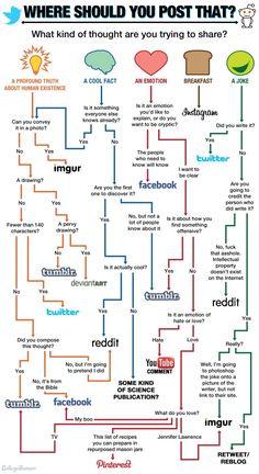 Social-Media-Posting-Entscheidungs-Matrix (via http://www.drlima.net/2013/04/wo-solltest-du-was-auf-welchem-netzwerk-posten/)
