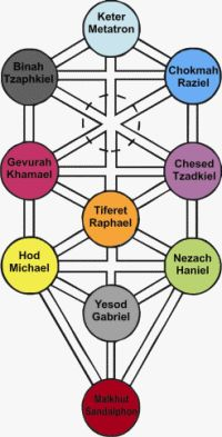 "According to the Kabala as described by the Hermetic Order of the Golden Dawn the Angelic Hierarchy is as follows:    There are ten Archangels, each commanding one of the choirs (orders) of angels and corresponding to one of the Sephirot as seen in the ""Tree of Life""."