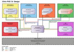 http://9to5it.com/wp-content/uploads/2015/03/Citrix-PVS-7.6-Design.jpg Citrix PVS 7.6 Install - Introduction - In October 2014, Citrix released version 7.6 of both XenApp and Provisioning Services. A few weeks after the release, I created a 8 part step-by-step series on how to install and configure Citrix XenApp 7.6. If you missed it you can see it here >> Citrix XenApp 7.6 Install Guide. At the...