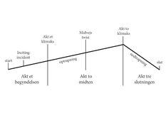 3 akt plotstruktur | Skrivepulten