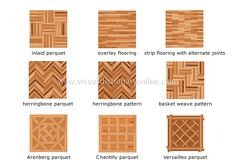 Wooden floor patterns infographic. Via Merriam Webster www.homeology.co.za