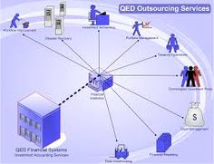 outsourcing your company
