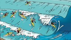 Learn to Surf Kayak Technique ESSENTIAL SKILLS TO GET YOU ON THE WAVE  WRITTEN BY CONOR MIHELL PUBLISHED: This kayak technique article on how to surf your long boat was originally published in Adventure Kayak magazine. ANATOMY OF THE SURF ZONE