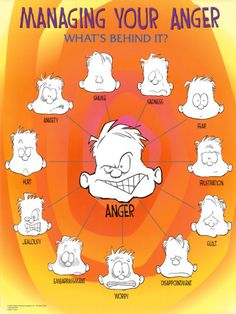 Managing Your Anger Faces Emotions Motivational Poster Art Print Posters at AllPosters.com