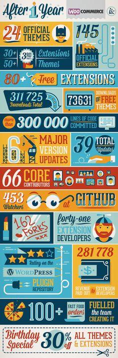 WooCommerce Infographic by Studio Muti , via Behance