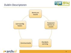 kerncompetenties-voor-de-architect-informatiemanager-en-itgovernanceadviseur-16-638.jpg (638×479)