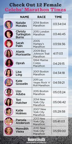 Which of These Female Celebs Is the Fastest Runner