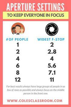 Simple Aperture Settings Chart to Keep Everyone in Focus - Understanding Aperture in 3 Quick & Easy Steps!
