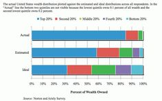 Actual wealth distribution in America is much more unbalanced than people realize — and much worse still than they would like.