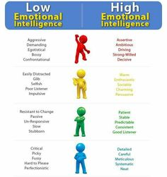 Emotional Intelligence is interpersonal skills; -Leaders become aware of their emotions. -Leaders control his/her emotions and utilize them effectively. -Leaders become aware of others emotions when dealt with. Social Work, Social Skills, Mental Training, Good Listener, Therapy Tools, Self Awareness, Psychology Facts, Self Development, Leadership Development