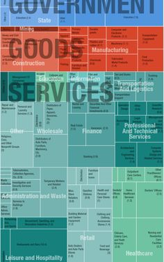 Every Job In America, In 1 Graph // What a great visual. What if we did this for Orange County? -> It would show that we need more private job sector growth. Ap Human Geography, Out Of Touch, Transportation Services, Information Design, Economic Development, Data Visualization, Job Search, Business Design, Economics