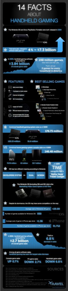 Infographic : 14 facts about handheld gaming