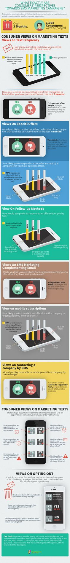 What Exactly are Consumers' Perpectives towards #SMS Marketing Campaigns?   Propel Marketing