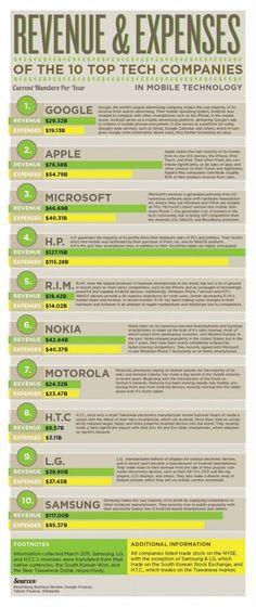 Cifras de las 10 mejores Compañías de Tecnología Móviles
