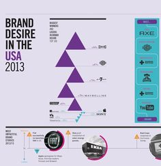 Infographic: Most Desirable Brands In The US, 2013 - DesignTAXI.com