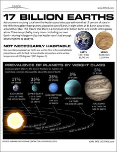 A new study finds that one of every six stars in our galaxy is home to an Earth-size planet. See how the 17 billion Earth-size planets of the Milky Way galaxy stack up in this SPACE.com infographic.