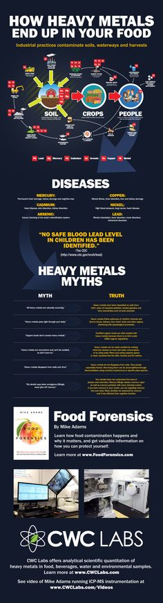 How Heavy Metals End Up in Your Food