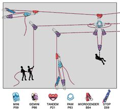 tirolina_anclajes2.gif (438×398) Paracord, Tower Climber, Climbing Technique, Mechanical Advantage, Firefighter Training, Survival Knots, Fire Training, Climbing Rope, Rappelling
