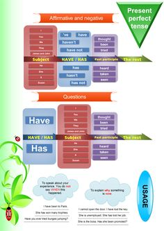 Present perfect tense-Grammar explanation mind map. This infographic contains two diagrams that may help make it easier for ELLs to visualize the basics of using present perfect tense correctly. English Grammar Tenses, Teaching English Grammar, Grammar Tips, Grammar And Punctuation, English Verbs, Grammar And Vocabulary, English Writing, English Vocabulary, Grammar Rules