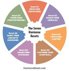 Hypothyroidism Diet - Hormone reset - Get the Entire Hypothyroidism Revolution System Today Menopause, Pcos, Hormone Reset Diet 21 Days, Bioidentische Hormone, Hormone Imbalance, Health And Wellness, Health Tips, Health Fitness, Women's Health