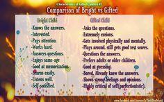 Comparison of Bright vs Gifted