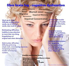 Great chart on cognitive dysfunction with   Fibromyalgia