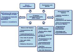 Indire Edu - unità didattica - sviluppo della competenza semantico- lessicale