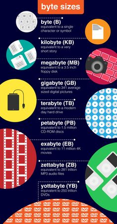 of Big Data Big Data and the Environment Byte 1 character or symbol kilobyte a very short story megabyte floppy disk gigabyte a mini disk terrabyte modern da. Computer Lessons, Computer Basics, Computer Coding, Computer Help, Computer Technology, Computer Programming, Computer Science, Computer Lab Classroom, Computer Hacking
