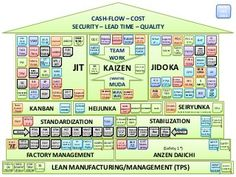 The house of Lean Manufacturing / Lean Management V2.2