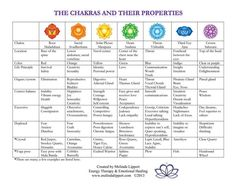 Chakras for beginners - Easiest explanation ever for the Seven chakras #CleanseDietForBeginners