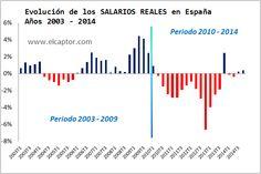 ES: Evolucion Salarios REALES 2004-2014