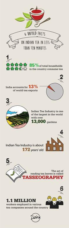 If we were to ask you whether you have heard of 'Assam' tea or 'Darjeeling' tea – the answer is highly likely to be 'of course'! Here are 5 untold facts on Indian #tea