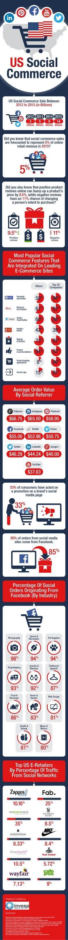 How Are Top Social Networks Driving #SocialCommerce And #ECommerce In 2015? #infographic