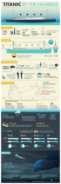 Titanic by the Numbers infographic: Most interesting thin I learned... all 6 of the lookouts survived...