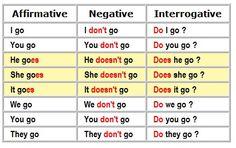 Simple Present Tense - Lessons - TES Teach English Grammar For Kids, English Grammar Tenses, English Prepositions, Teaching English Grammar, English Lessons For Kids, English Sentences, English Writing Skills, English Language Learning, English Phrases