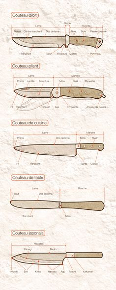 Vocabulaire du couteau - illustrations: Olivier NICHELSON Knives And Tools, Knives And Swords, Knife Template, Knife Patterns, La Forge, Blacksmith Tools, Art Of Manliness, Knife Sheath, Survival Knife