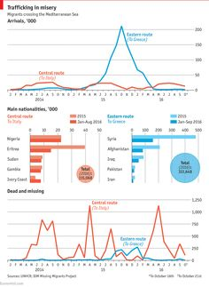 Daily chart: The dangerous migrant road to Europe | The Economist