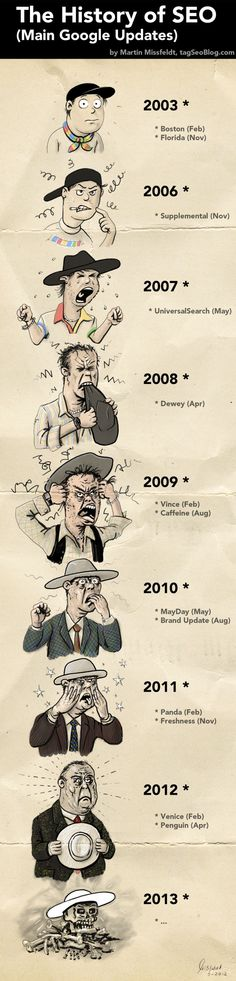 SEO changes from 2003 to 2013#infografia #infographic #seo-humor