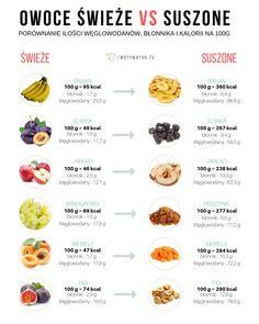 Jakie owoce są najzdrowsze – 12 propozycji – Motywator Dietetyczny Healthy Tips, Healthy Eating, Healthy Recipes, Dieet Plan, Herbalife, Food Hacks, Healthy Lifestyle, Food And Drink, Health Fitness