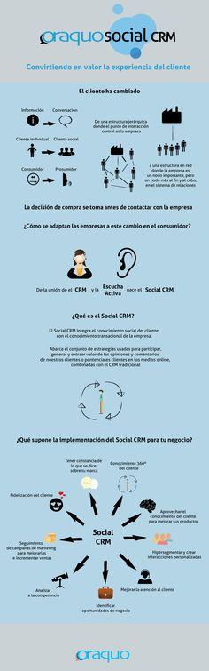 Funcionamiento y beneficios de Oraquo Social CRM