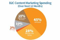 Content - Business-to-consumer content marketing is on the rise, with 60% of North American B2C marketers planning to increase content marketing spend over the next 12 months, according to the second annual...