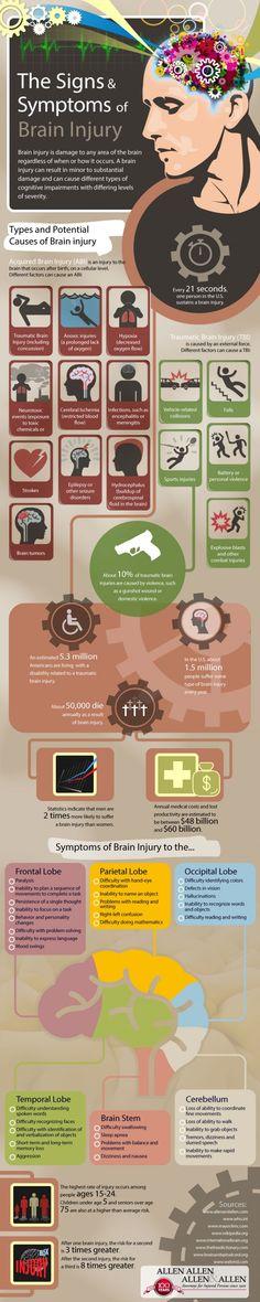 Brain Injury Statistics Infographic