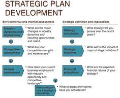 HttpCioUmichEduStrategicPlanningStrategicPlanMethodology