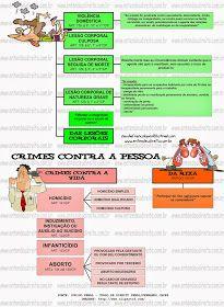 - CRIMES CONTRA A PESSOA   1. DOS CRIMES CONTRA A VIDA   - Homicídio simples (art.121, caput)   Bem jurídico...