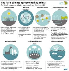 As the Paris Agreement comes into force, here's what you need to know about this landmark climate pact. Global Warming Project, Global Warming Poster, Paris In December, September, Paris Climate Change, What Is Climate, Greenhouse Gases, Energy Technology, Earth Science