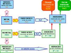 Mapa conceptual sobre la tabla periodica mapa conceptual 3754711origf urtaz Image collections