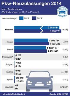 Mehr verkaufte Neuwagen 2014: Getragen wurde der Zuwachs von den gewerblichen Zulassungen der Vermieter, Autoflotten, Hersteller und Händler. Diesel, Stabil, Autos, Automobile, Vehicles, Germany, Diesel Fuel