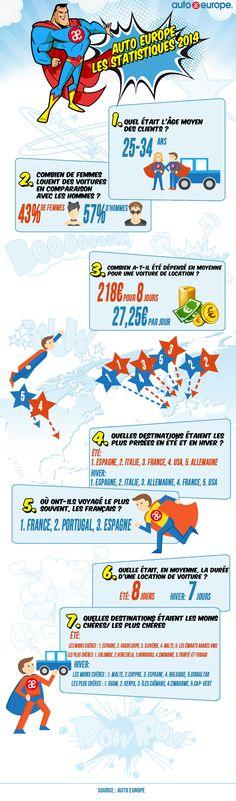 Infographie : Auto Europe - Les statistiques 2014 - Pour consulter plus d'infographies, cliquez ici : http://www.autoeurope.fr/go/infographie/